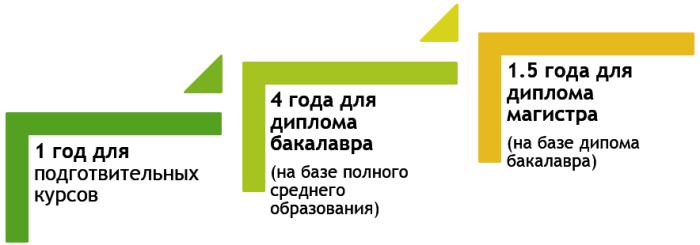 duration_ru