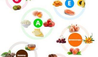 Antioksidanti_chto_eto_takoe_preparati_v_aptekah-_spisok_oksidantov-_vitamini_i_sredstva-_v_produktah_i_med