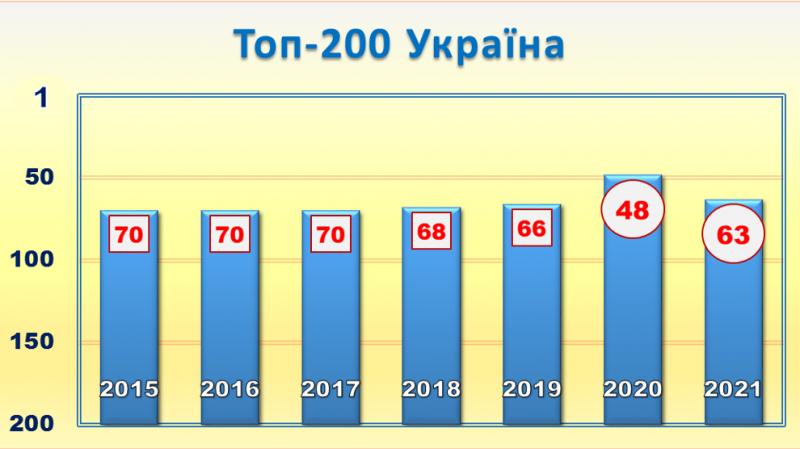 top200ukr