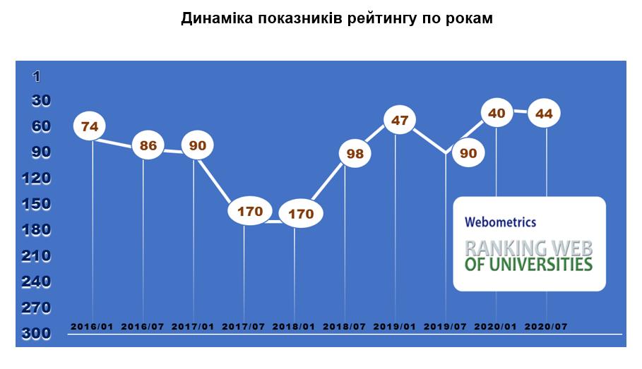 webom2020
